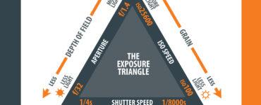 Is ISO shutter speed?